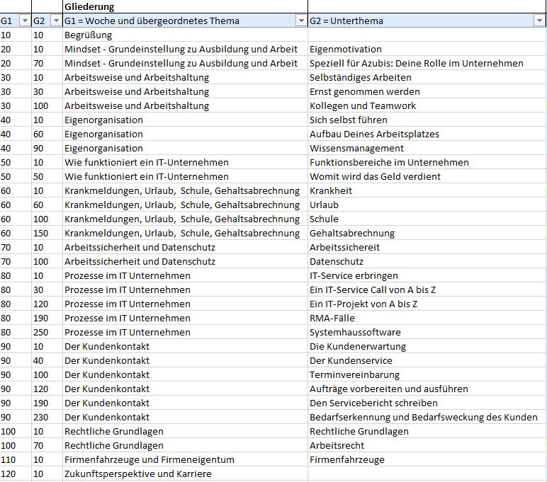 ITMOVER Agenda Kurzform